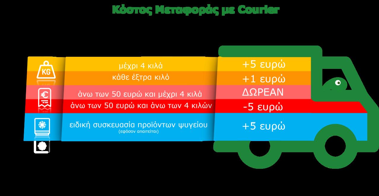 Πληροφορίες για τα Μεταφορικά με Courier από το Greenhousebio